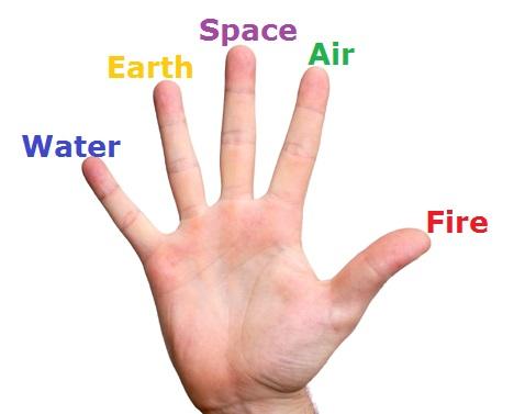 Five elements of body and shunya vayu mudra