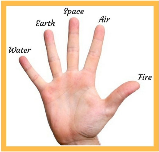 Five elements of body and Pran mudra