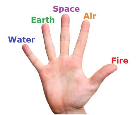 Samana vayu mudra and five elements of body