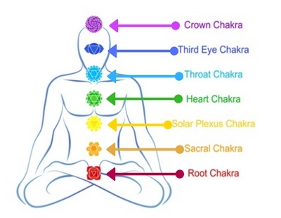Seven chakras and Prana mudra